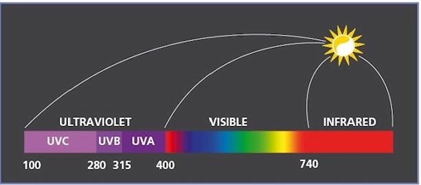 UV zračenje